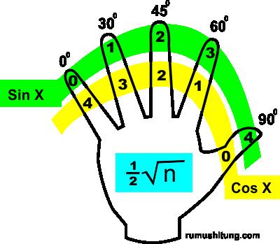 Trik Cepat Menghafal Sudut - Sudut Istimewa Matematika Trigonometri
