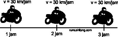 ilustrasi gerak lurus beraturan