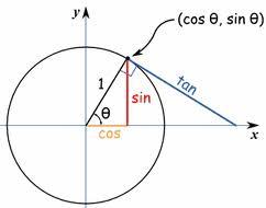 tabel sudut istimewa trigonometri