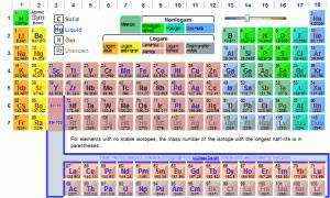 tabel periodik unsur gambar