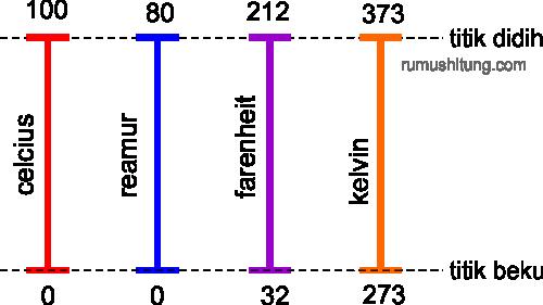 konversi suhu di 4 skala, celcius, reamur, farenheti, dan kelvin