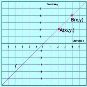 Persamaan Garis dan Gradien
