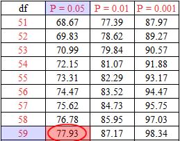 cara membaca tabel chi-square
