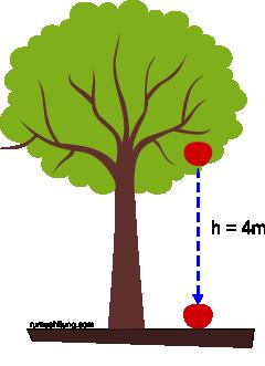 contoh soal gerak vertikal