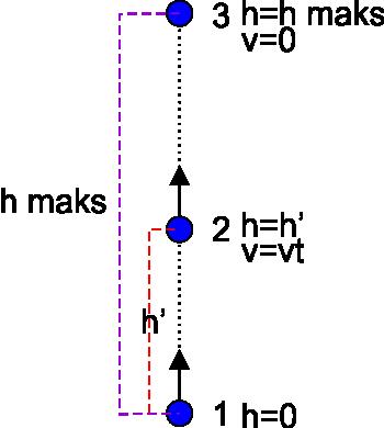gerak vertikal ke atas