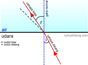 pembiasan cahaya menjauhi garis normal