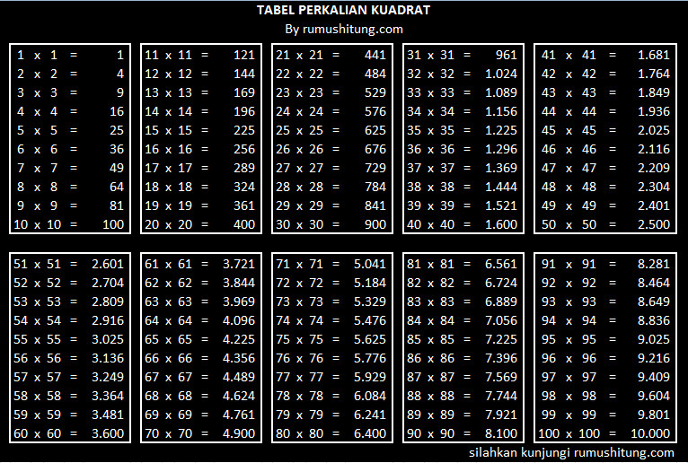 tabel perkalian kuadrat, tabel kuadrat, 51x51= 2.601 61x61= 3.721 71x71= 5.041 81x81= 6.561  52x52= 2.704 62x62= 3.844 72x72= 5.184 82x82= 6.724  53x53= 2.809 63x63= 3.969 73x73= 5.329 83x83= 6.889  54x54= 2.916 64x64= 4.096 74x74= 5.476 84x84= 7.056  55x55= 3.025 65x65= 4.225 75x75= 5.625 85x85= 7.225  56x56= 3.136 66x66= 4.356 76x76= 5.776 86x86= 7.396  57x57= 3.249 67x67= 4.489 77x77= 5.929 87x87= 7.569 , tabel perkalian