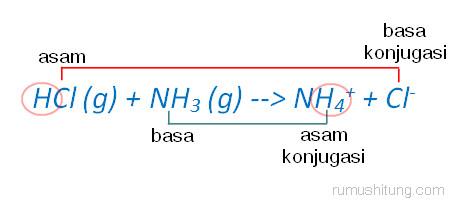 teori asam basa bronsted lowry