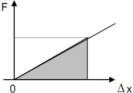 grafik hubungan gaya dan pertambahan panjang pegas