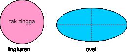 lingkaran dan oval