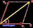 Besaran Vektor (Fisika SMA)