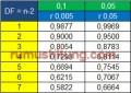 Tabel R Statistika dan Cara Membacanya