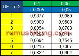 tabel r statistika