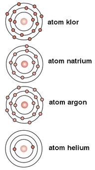 elektron valensi unsur logam non logam dan gas mulia