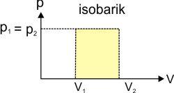 grafik proses isobarik pada termodinamika