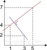 kumpulan soal persamaan garis lurus