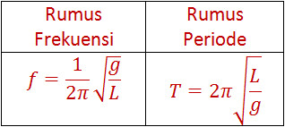 Rumus Frekuensi f= 1/2π √(g/L) Rumus Periode T=2π√(L/g)