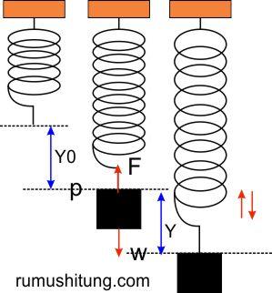 ilustrasi getaran pada pegas