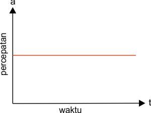 grafik hubungan percepatan dengan waktu