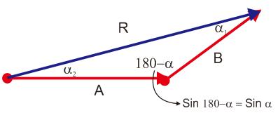 gambar aturan sinus
