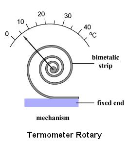 jenis termometer rotary