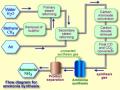 Proses Pembuatan Amonia (Haber-Bosch)