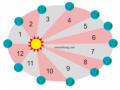 Hukum Kepler I, II, dan III dan Contoh Soal