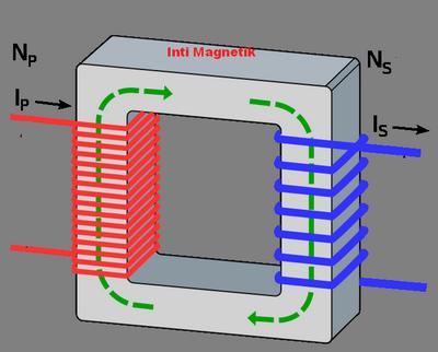 bagian-bagian transformator