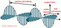 Belajar Gelombang Elektromagentik