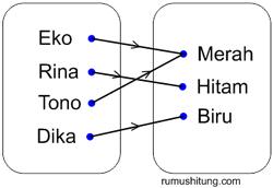 Relasi dan fungsi jendela dunia dalam matematika diagram panah ccuart Images