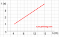 Persamaan Garis Lurus Matematika SMP Kelas 8