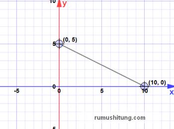 Tak berkategori rofikotul husna menggambar persamaan garis lurus pada diagram kartesius ccuart Gallery