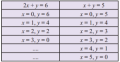 SPLDV Matematika SMP