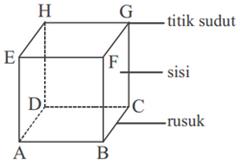 bagian-bagian kubus
