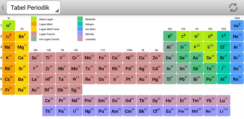 aplikasi tabel periodik unsur