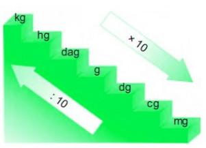 tangga konversi massa