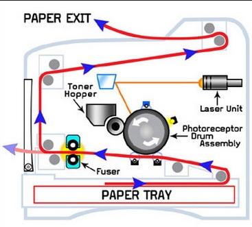 mekanisme printer laser
