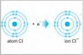 Apa sih itu Ion Kimia?