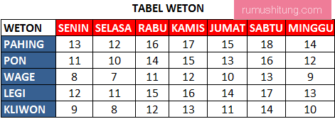 tabel cara menghitung weton adat jawa