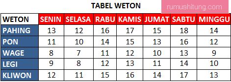 cara menghitung weton adat jawa, tabel weton