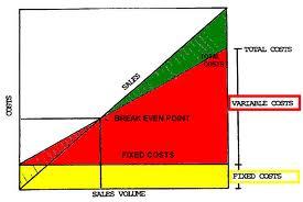 cara menghitung BEP (break Event point)