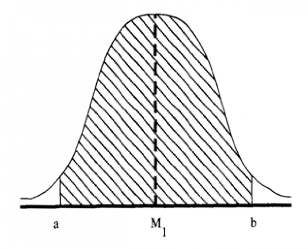 Tabel Z Distribusi Normal