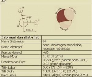 Sifat Fisis Air