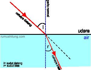 pembiasan cahaya mendekati garis normal