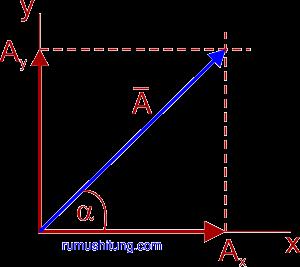 menggambar vektor di bidang datar