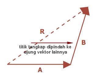 metode segitiga dalam menghitung vektor