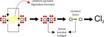 pembentukan ikatan kovalen tunggal pada unsur klorin