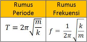 rumus periode dan frekuensi pada getaran pegas T=2π√(m/k) f=  1/2π √(k/m)