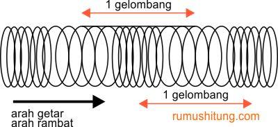 Materi Gelombang Fisika