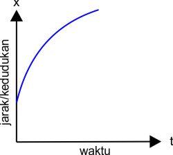 grafik 4